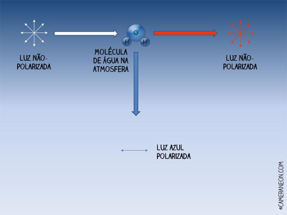 Filtro polarizador; como funciona; foto; fotografia; Luz polarizada;