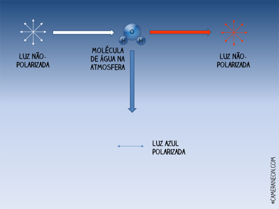 Filtro polarizador; câmera; foto; fotografia; como tirar fotos; acessórios para fotografia; Luz polarizada;
