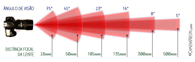 Distância focal; zoom; lente de zoom; zoom ótico; zoom digital; optical zoom; digital zoom; focal lengh; ângulo de visão; angle of view