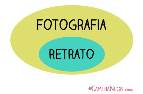 diferença entre fotografia e retrato, diferenças entre fotografia e retrato, fotografia, retrato