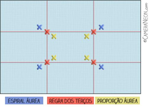 regra dos terços na fotografia; proporção áurea na fotografia; regra dos terços fotografia; proporção áurea fotografia; regra dos terços; proporção áurea; fotografia; composição; espiral áurea