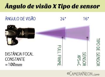 Ângulo-de-visão-tipos-de-sensor-