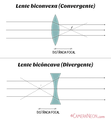 Distância focal; zoom; lente de zoom; zoom ótico; zoom digital; optical zoom; digital zoom; focal lengh; ângulo de visão; angle of view; lente convergente; lente divergente; lente biconvexa; lente bicôncava; tipos de lentes