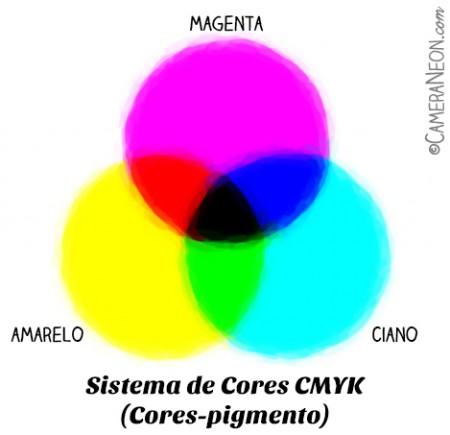 sistemas-de-cores-CMYK-cores-pigmento-