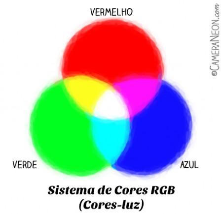 sistemas-de-cores-RGB-cores-luz-