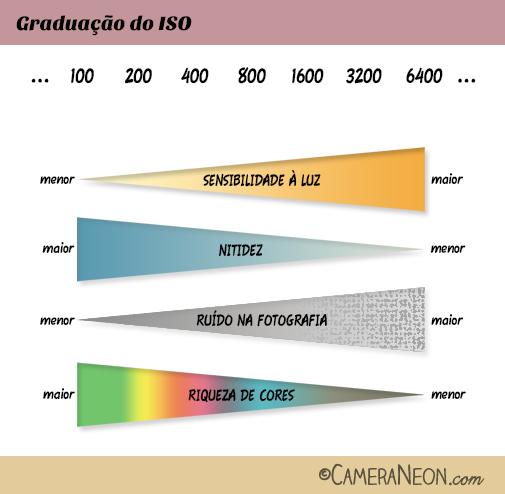 Sensibilidade ISO; graduação