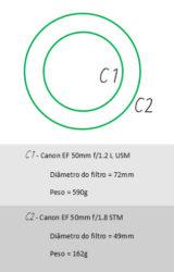 lente-fotografica-rapida-profissional-diâmetros-Canon