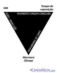 triangulo-Exposição-fotografica-2