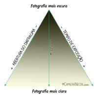 triangulo-Exposição-fotografica-3