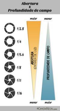 triangulo-Exposição-fotografica-6-f-stop-